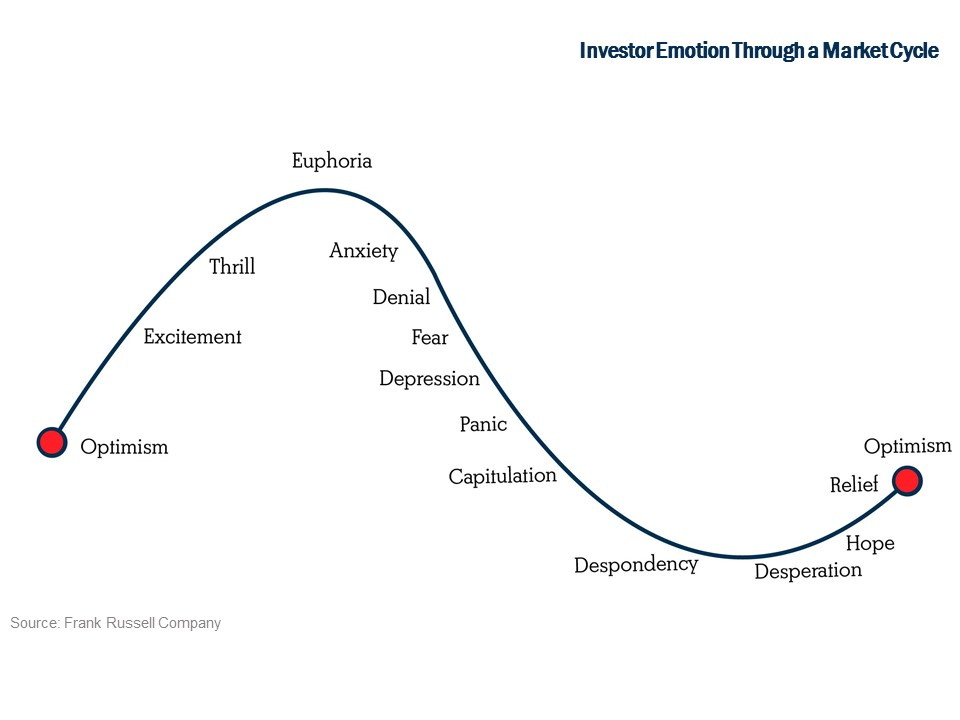 Investor Emotion Through a Market Cycle