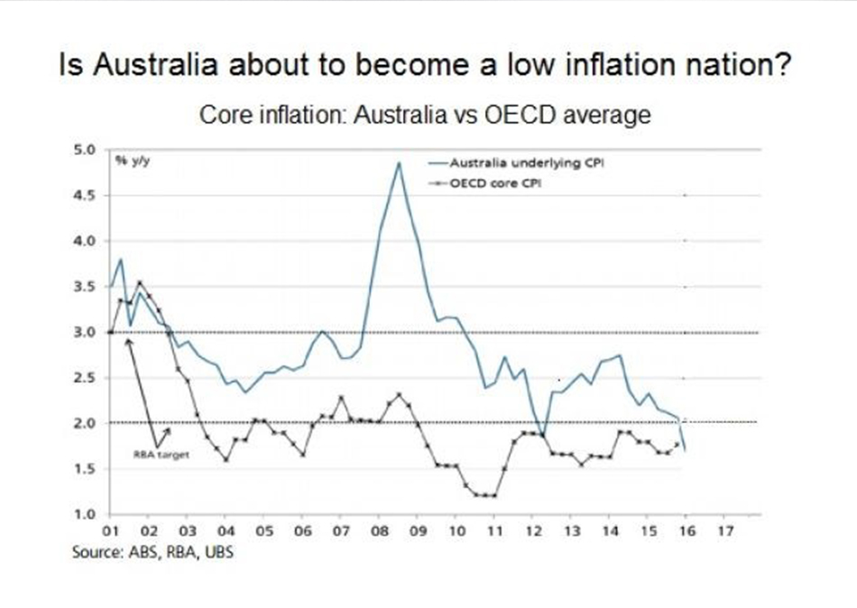 How Does Global Inflation Impact Australian Investors