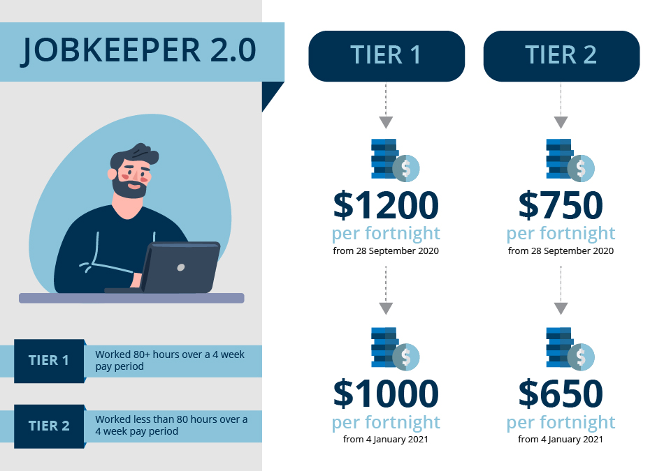 JobKeeper 2.0: Changes from September