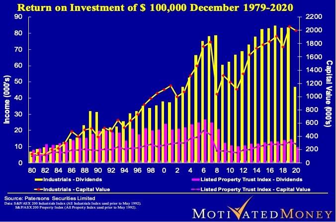 Return on Invest of $100,000 Dec 1979-2020