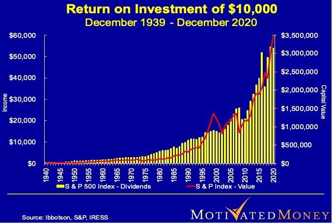 Return on Investment of $10,000
